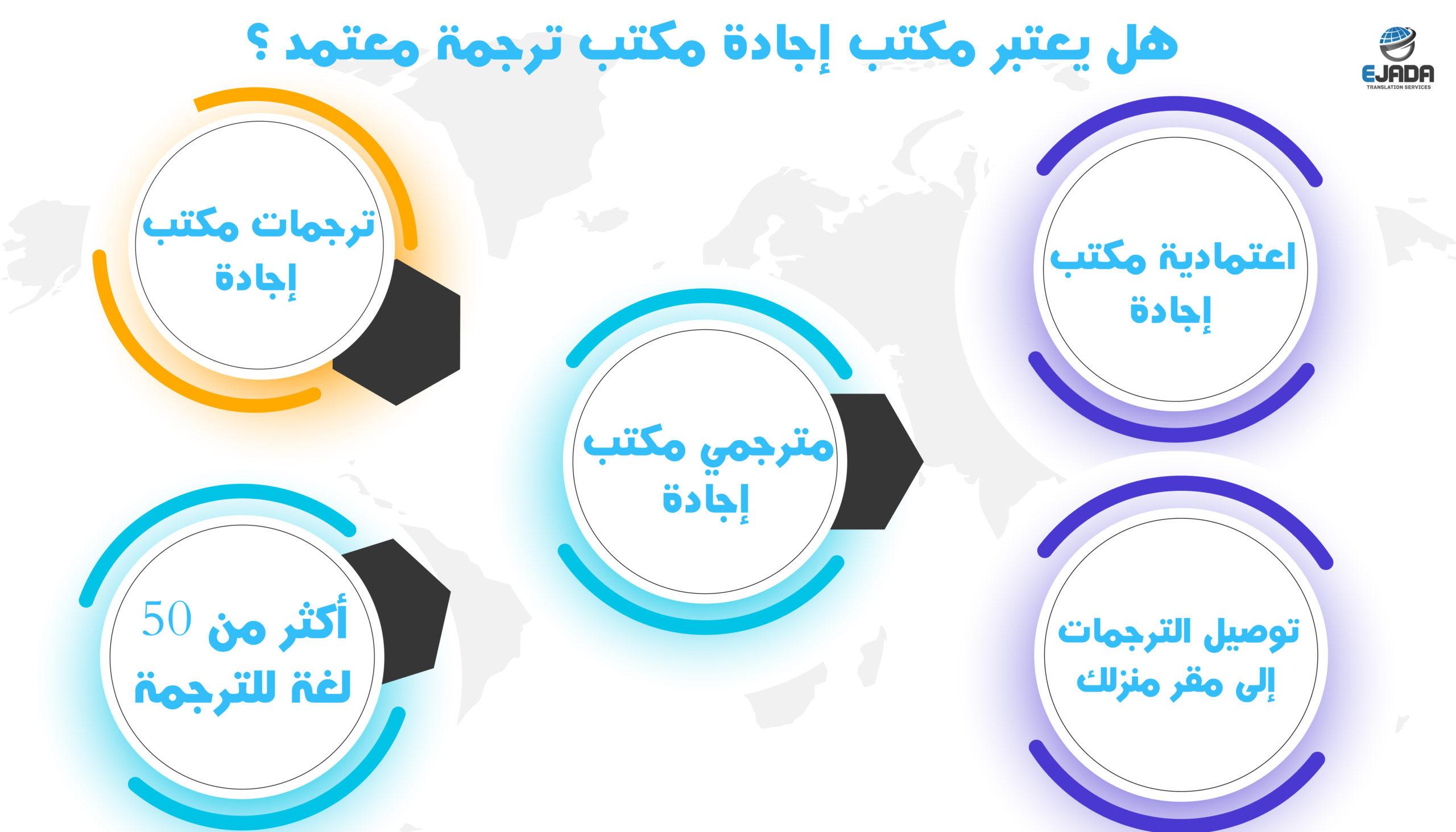 أشهر موقع ترجمة