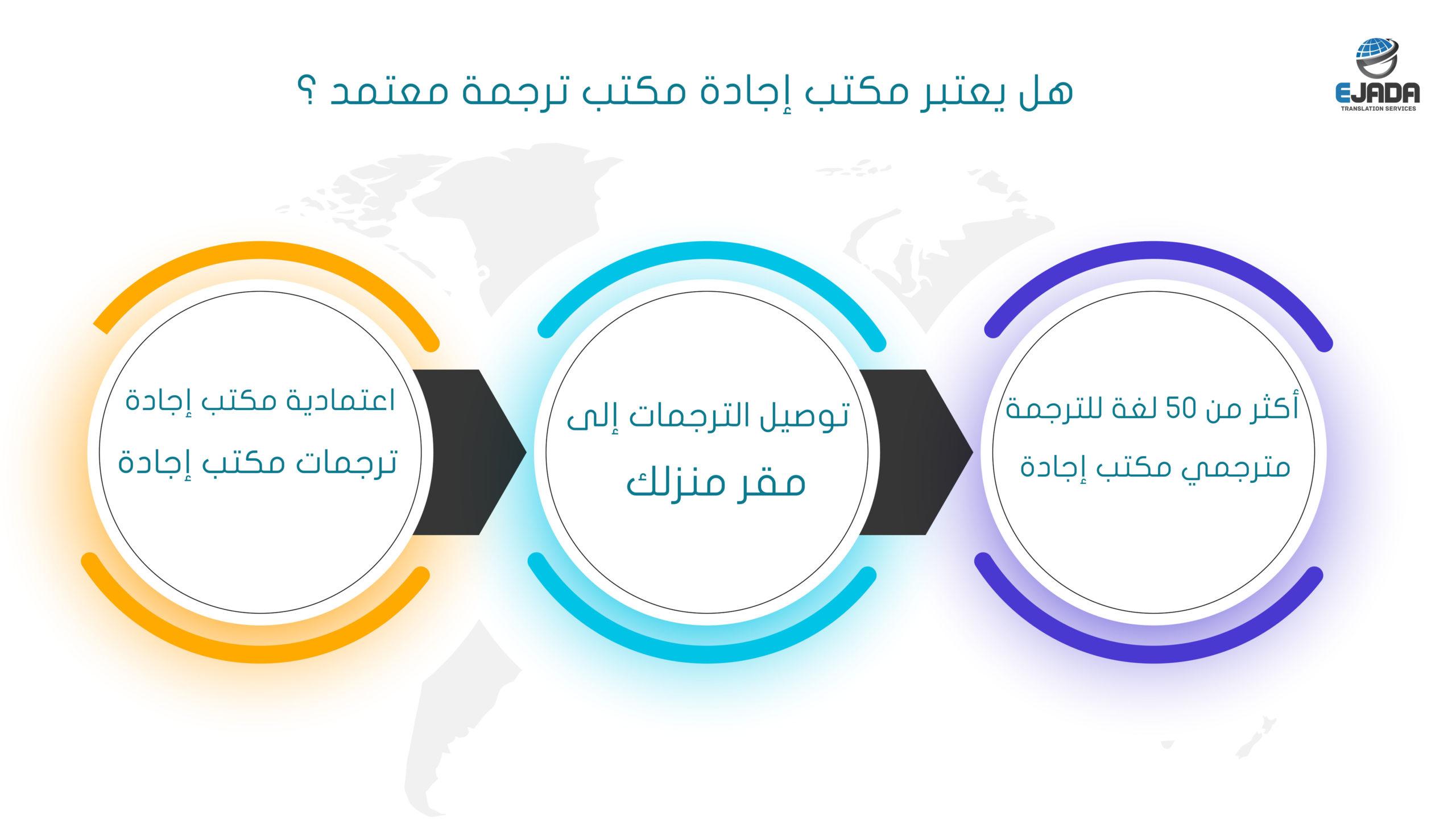 أفضل مكتب ترجمة معتمد في الخليج